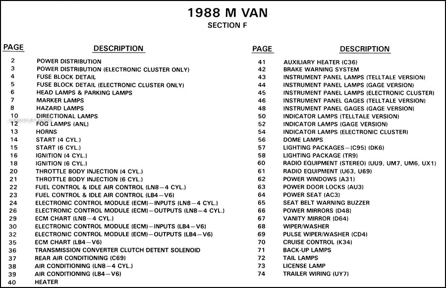 1988 Chevy Astro And Gmc Safari Van Wiring Diagram 88 Electircal Schematic