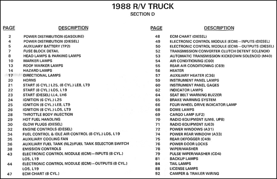 1988 Chevy Gmc Wiring Diagrams Suburban K5 Blazer Jimmy Rv