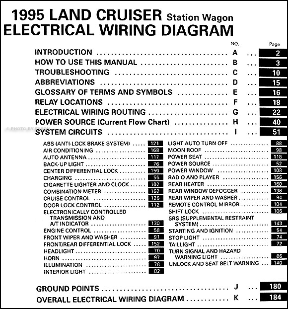 1995ToyotaLandCruiserEWD TOC 1995 toyota land cruiser wiring diagram manual original 97 land cruiser electrical wiring diagram at reclaimingppi.co