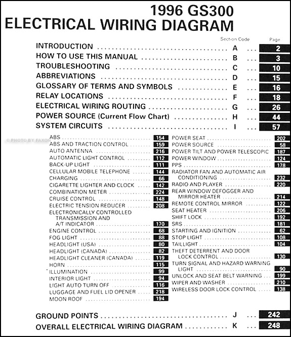 1996LexusGSWD TOC 1996 lexus gs 300 wiring diagram manual original  at bayanpartner.co