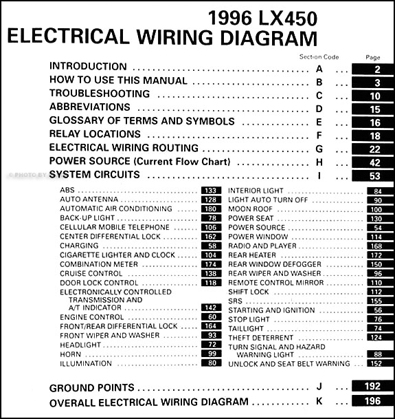 1996LexusLXWD TOC 1996 lexus lx 450 wiring diagram manual original lx450 wiring diagram at reclaimingppi.co