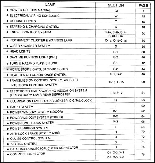 2002KiaSportageETM TOC 2002 kia sportage electrical troubleshooting manual original kia sportage wiring diagram at soozxer.org